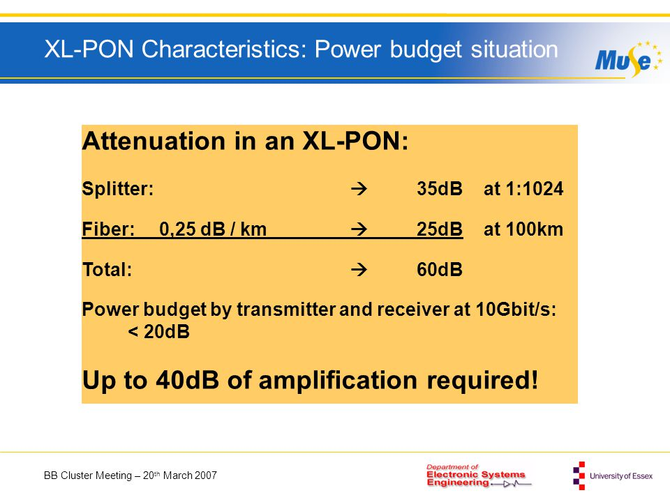 BB Cluster Meeting – 20 th March 2007 XL-PON Characteristics: Power budget situation Attenuation in an XL-PON: Splitter: 35dBat 1:1024 Fiber: 0,25 dB / km 25dBat 100km Total: 60dB Power budget by transmitter and receiver at 10Gbit/s: < 20dB Up to 40dB of amplification required!