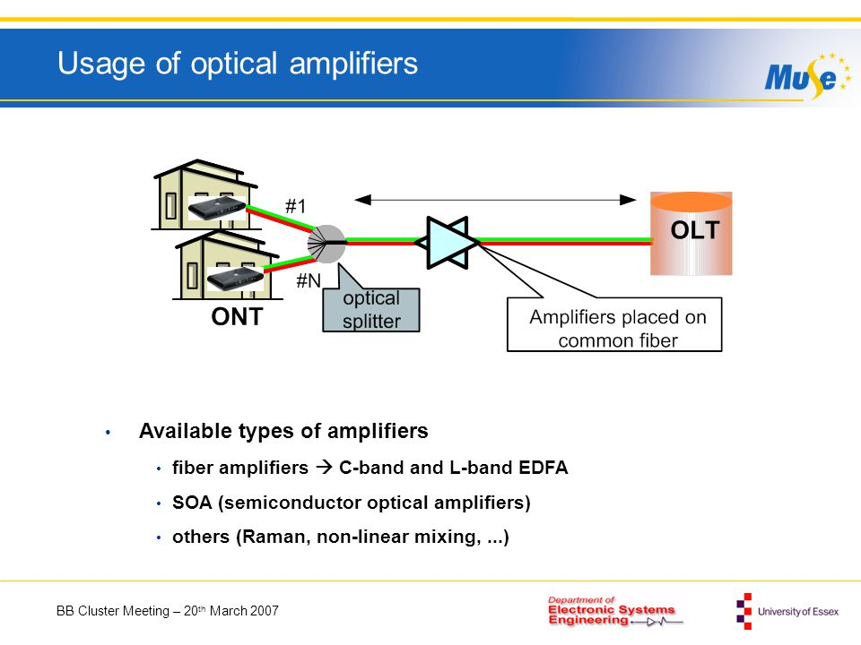 BB Cluster Meeting – 20 th March 2007 Usage of optical amplifiers Available types of amplifiers fiber amplifiers C-band and L-band EDFA SOA (semiconductor optical amplifiers) others (Raman, non-linear mixing,...)