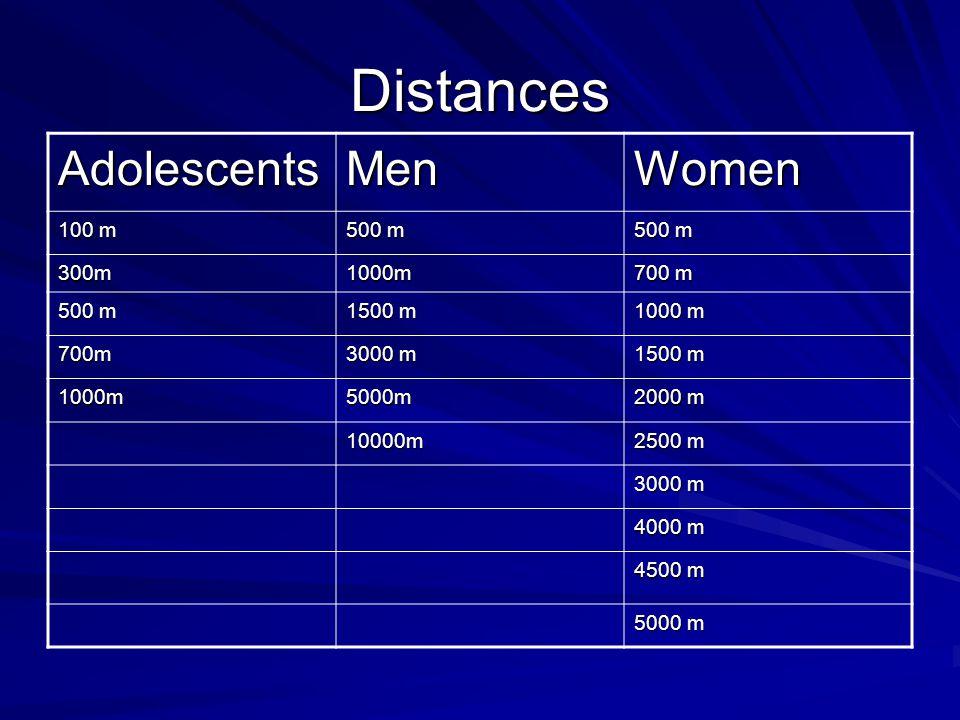 Distances AdolescentsMenWomen 100 m 500 m 300m1000m 700 m 500 m 1500 m 1000 m 700m 3000 m 1500 m 1000m5000m 2000 m 10000m 2500 m 3000 m 4000 m 4500 m 5000 m