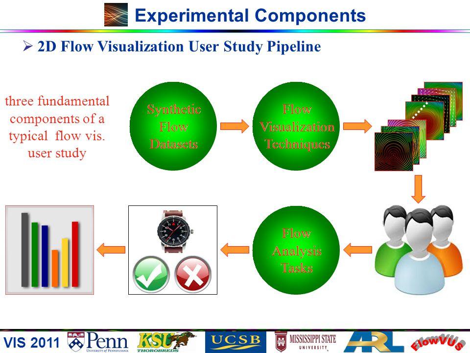 VIS 2011 Brief Introduction Our 2D Flow Visualization User Study FlowVUS Major contributions explicit flow synthesis combats data-related bias by auto