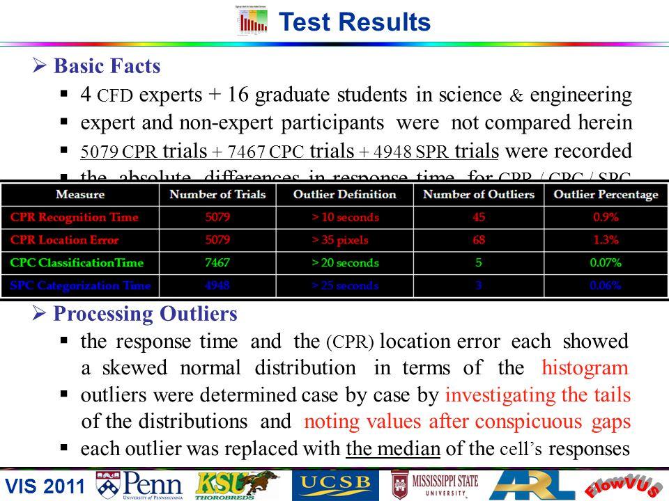 VIS 2011 Test Strategy SPC Symmetric Pattern Categorization