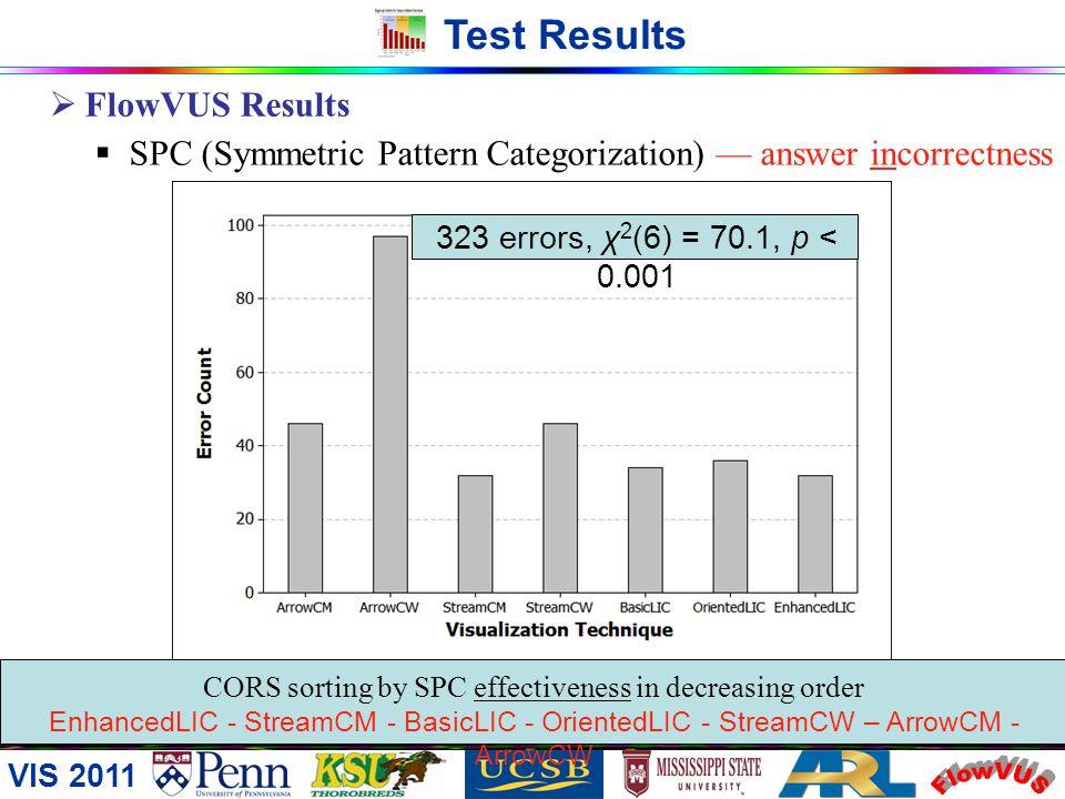 VIS 2011 Test Results FlowVUS Results SPC (Symmetric Pattern Categorization) response time mean time (in sec.s) to categorize a symmetric pattern (494