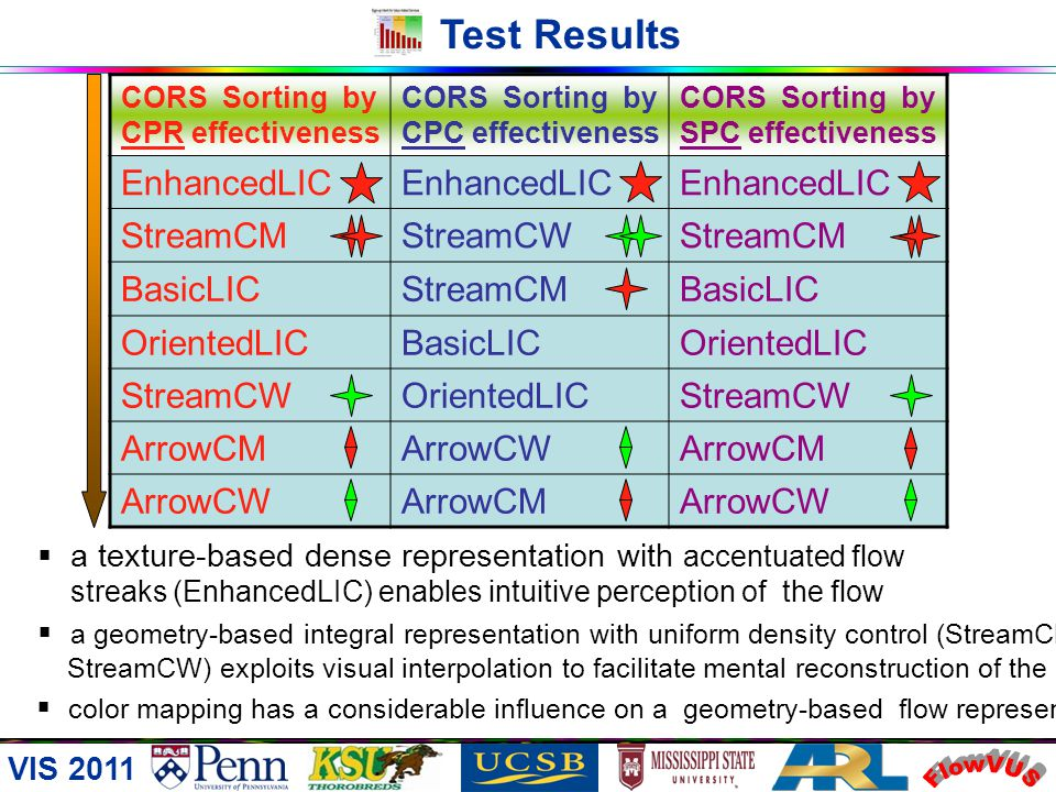 VIS 2011 Test Results FlowVUS Results SPC (Symmetric Pattern Categorization) answer incorrectness CORS sorting by SPC effectiveness in decreasing orde