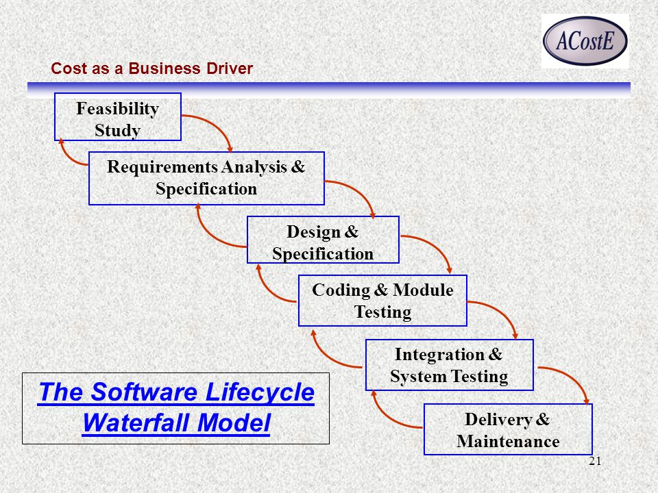 Cost as a Business Driver 21 The Software Lifecycle Waterfall Model Feasibility Study Requirements Analysis & Specification Design & Specification Cod