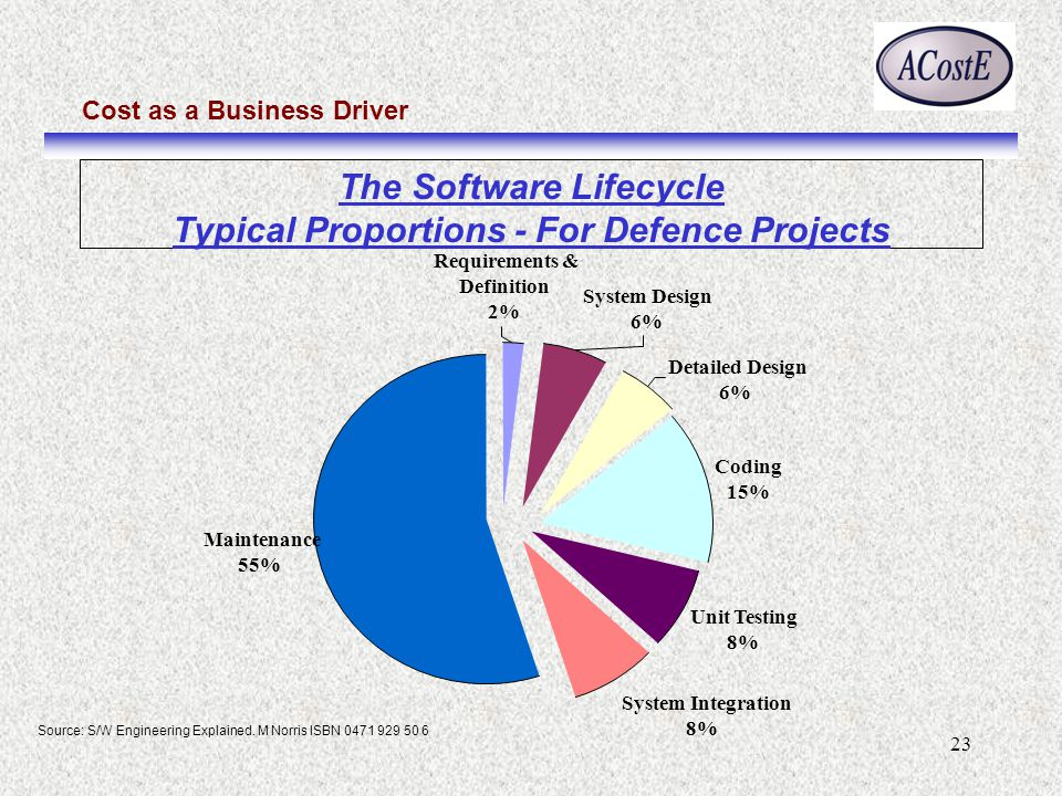 Cost as a Business Driver 23 The Software Lifecycle Typical Proportions - For Defence Projects Coding 15% Unit Testing 8% System Integration 8% Maintenance 55% Detailed Design 6% System Design 6% Requirements & Definition 2% Source: S/W Engineering Explained.