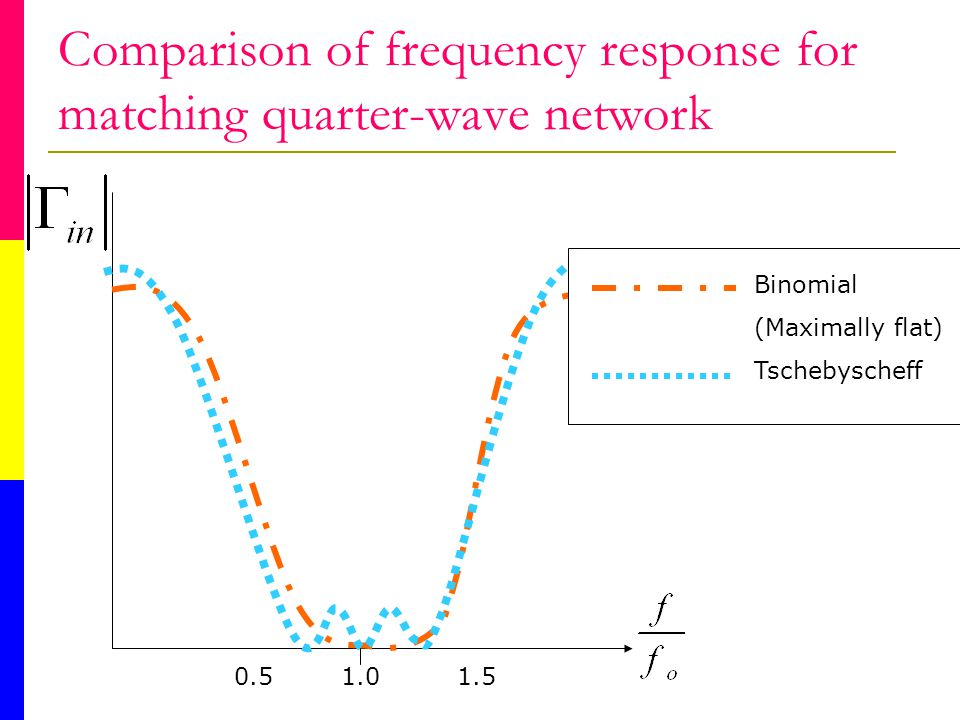 Comparison of frequency response for matching quarter-wave network 0.5 1.0 1.5 Binomial (Maximally flat) Tschebyscheff