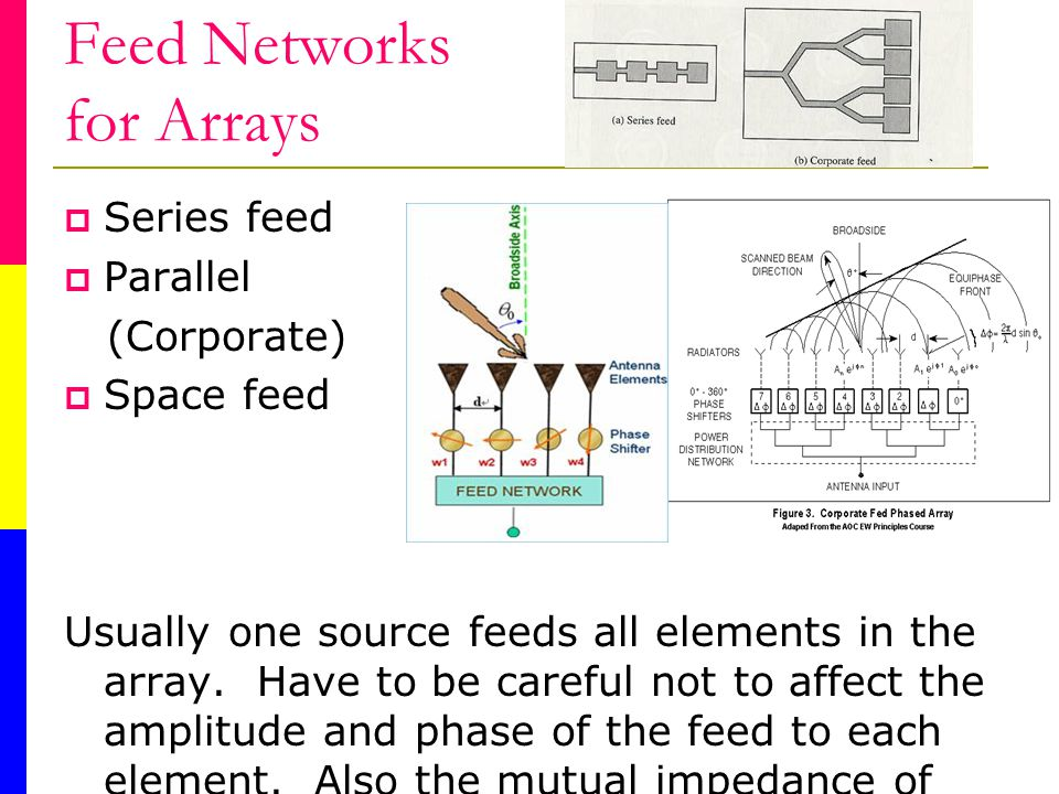 Feed Networks for Arrays Series feed Parallel (Corporate) Space feed Usually one source feeds all elements in the array.