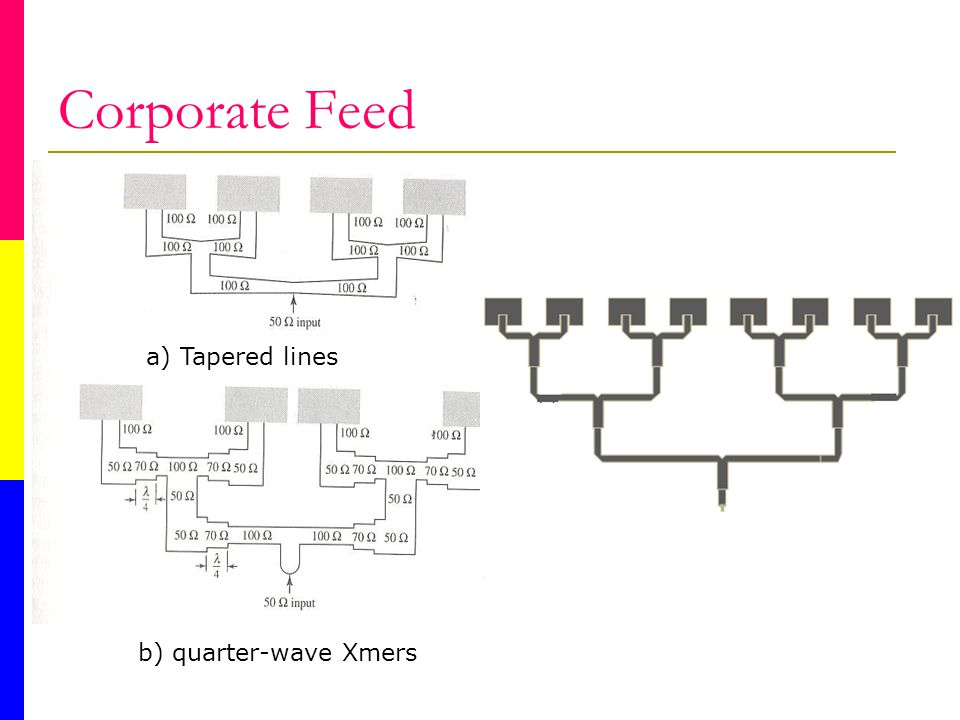 Corporate Feed b) quarter-wave Xmers a) Tapered lines