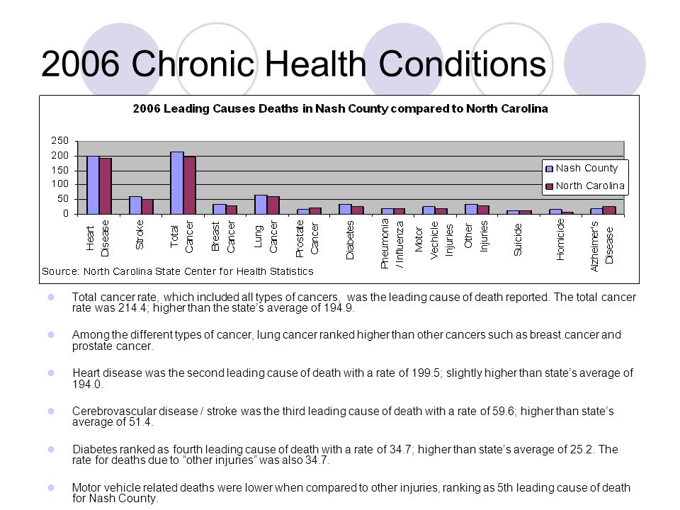 2006 Chronic Health Conditions Total cancer rate, which included all types of cancers, was the leading cause of death reported. The total cancer rate
