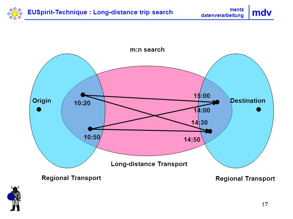 17 OriginDestination Regional Transport Long-distance Transport 14:00 15:00 14:30 14:50 10:20 10:50 m:n search mdv mentz datenverarbeitung EUSpirit-Technique : Long-distance trip search