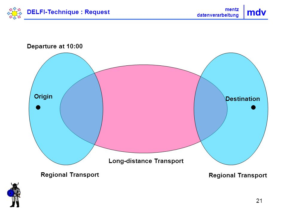 21 Origin Destination Departure at 10:00 Regional Transport Long-distance Transport mdv mentz datenverarbeitung DELFI-Technique : Request