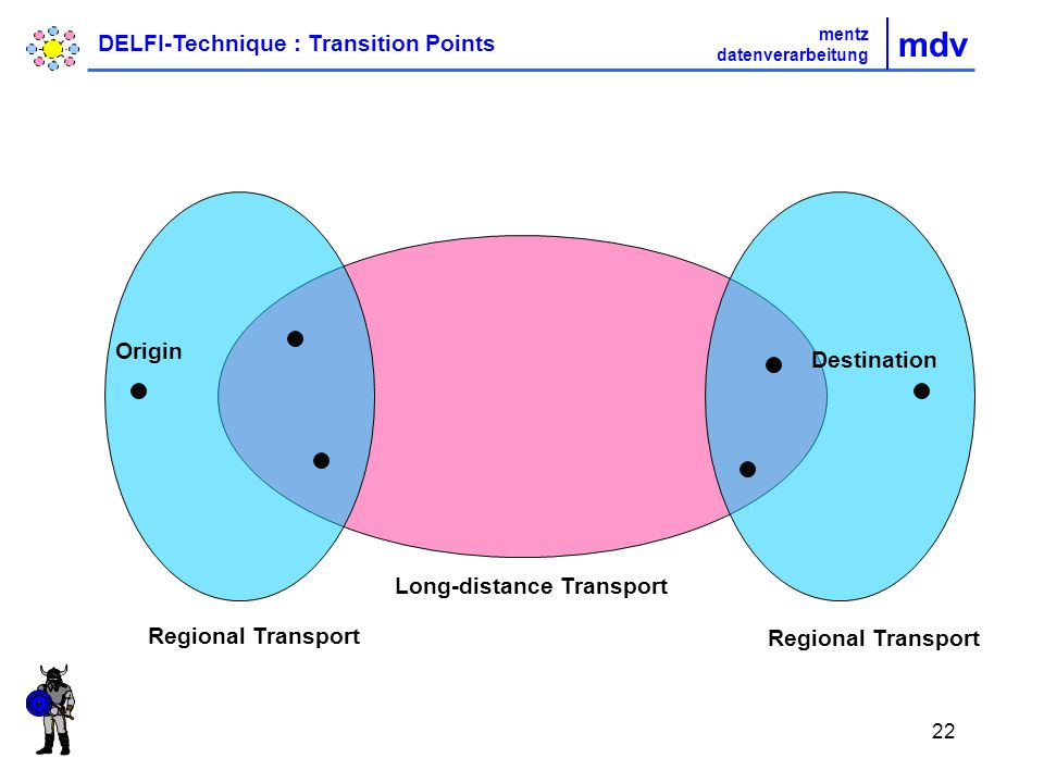 22 Origin Destination Regional Transport Long-distance Transport mdv mentz datenverarbeitung DELFI-Technique : Transition Points
