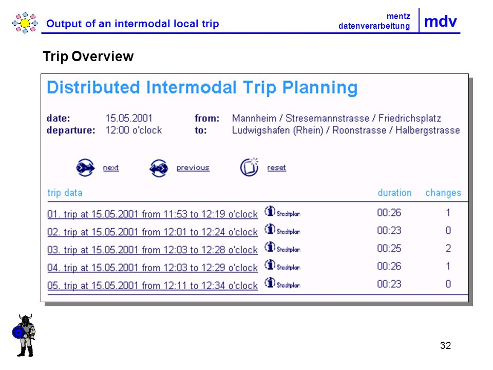 32 mdv Output of an intermodal local trip Trip Overview mentz datenverarbeitung