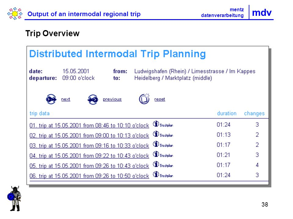38 mdv Output of an intermodal regional trip Trip Overview mentz datenverarbeitung