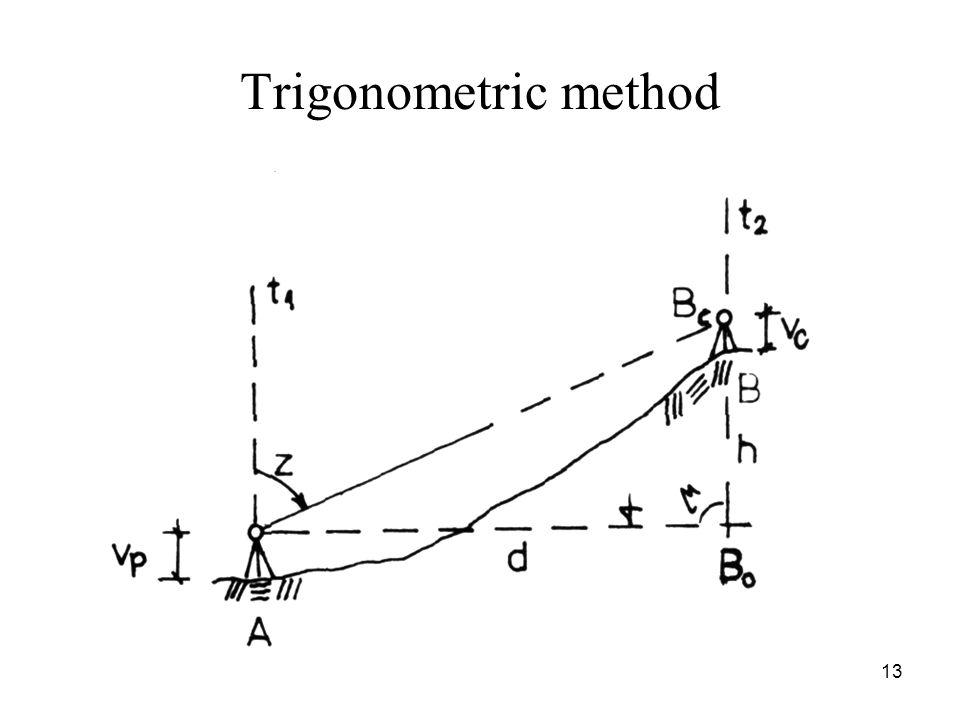 Trigonometric method 13