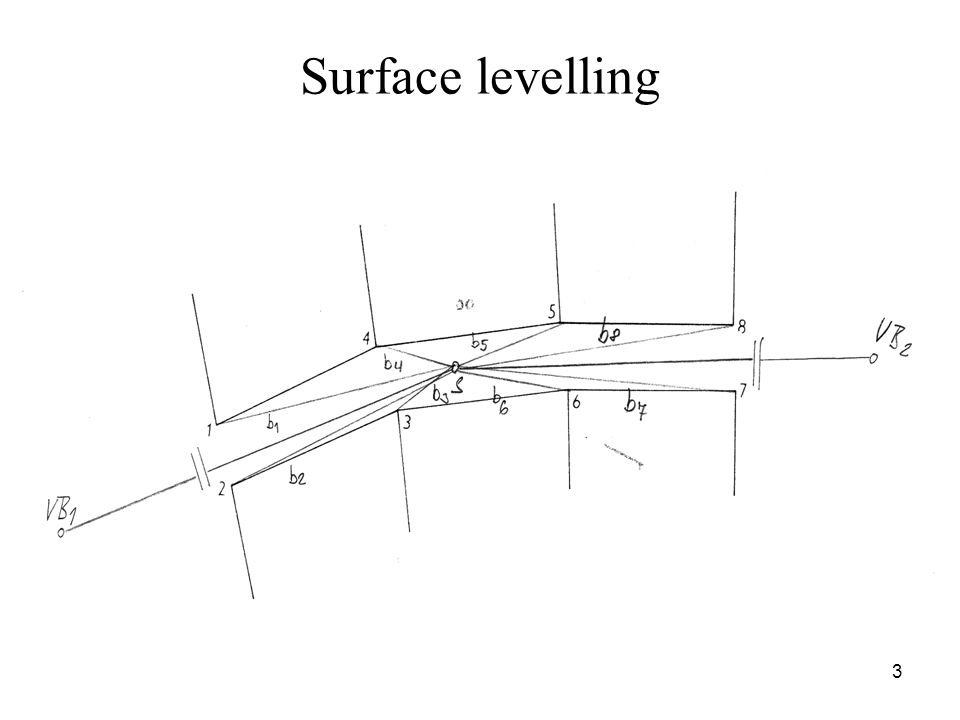 Surface levelling 3