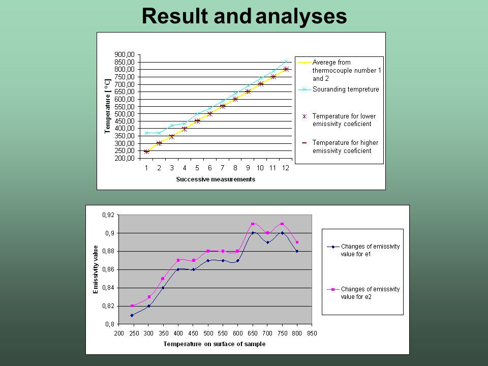 Result and analyses
