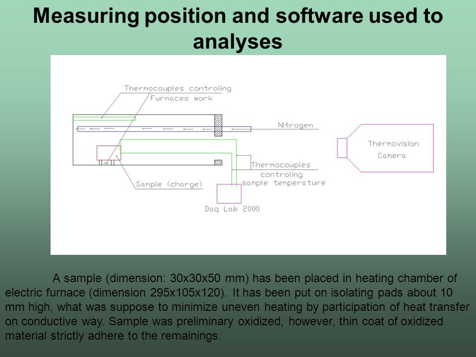 Measuring position and software used to analyses A sample (dimension: 30x30x50 mm) has been placed in heating chamber of electric furnace (dimension 2