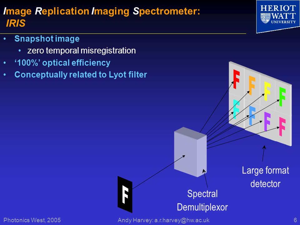 Photonics West, 2005 Andy Harvey: a.r.harvey@hw.ac.uk6 Image Replication Imaging Spectrometer: IRIS Snapshot image zero temporal misregistration 100% optical efficiency Conceptually related to Lyot filter Large format detector Spectral Demultiplexor