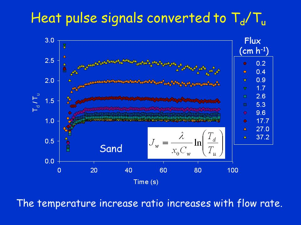 Heat pulse signals converted to T d /T u The temperature increase ratio increases with flow rate. Sand Flux (cm h -1 )