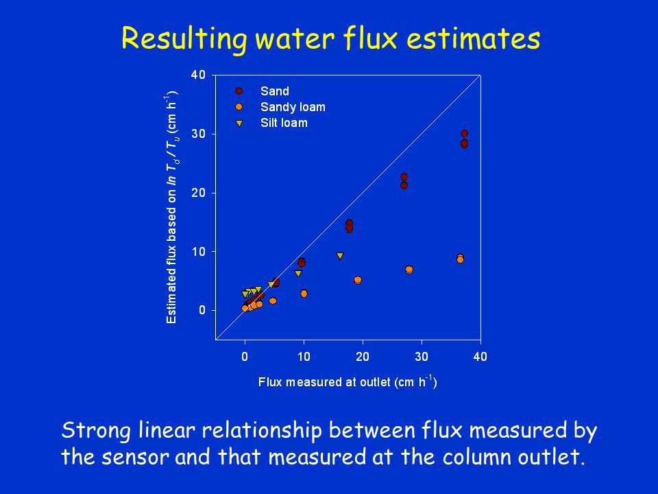 Resulting water flux estimates Strong linear relationship between flux measured by the sensor and that measured at the column outlet.