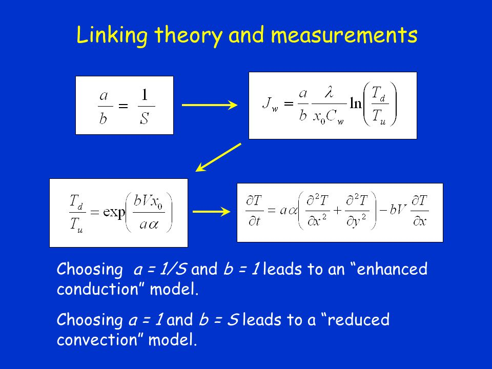 Linking theory and measurements Choosing a = 1/S and b = 1 leads to an enhanced conduction model. Choosing a = 1 and b = S leads to a reduced convecti