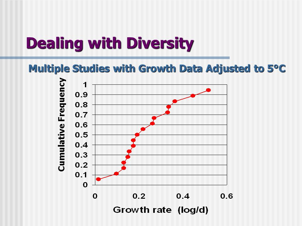 Cumulative Frequency Multiple Studies with Growth Data Adjusted to 5°C