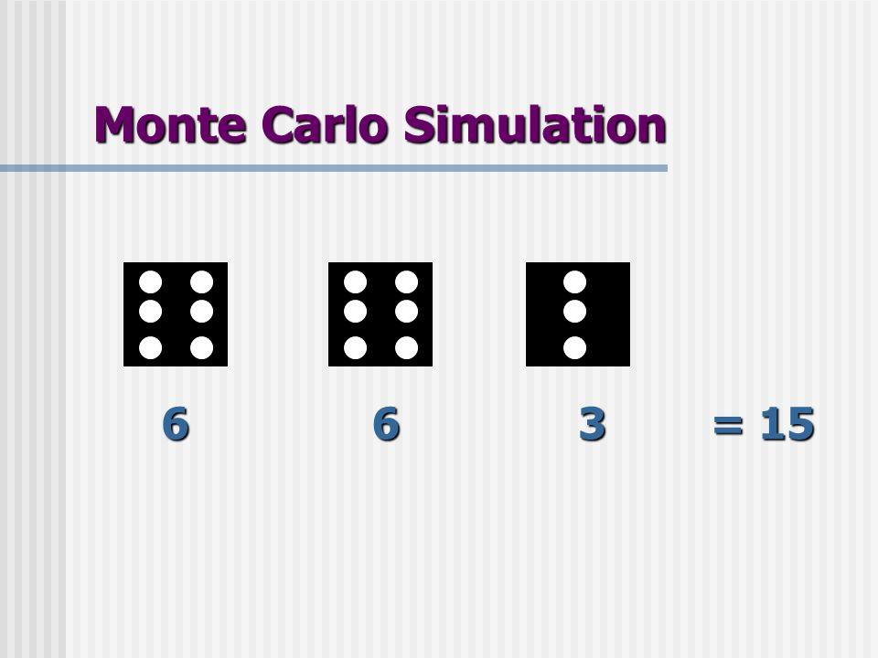 Monte Carlo Simulation 663 = 15