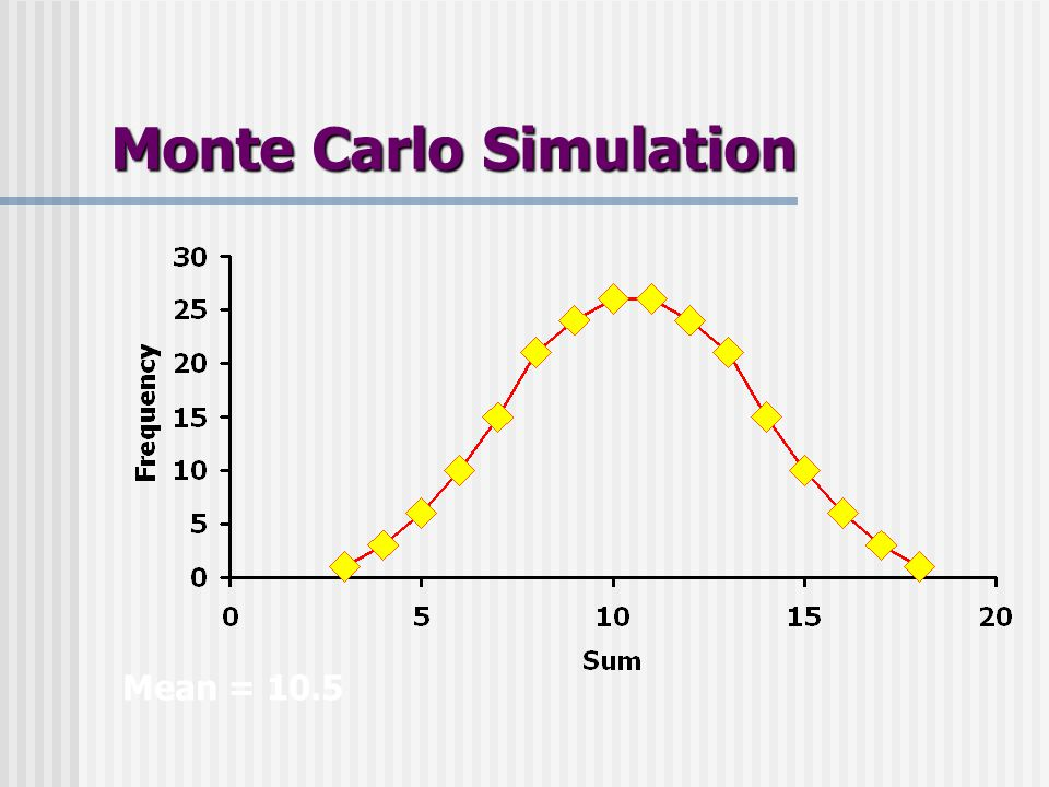 Monte Carlo Simulation Mean = 10.5