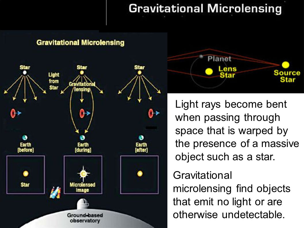 Light rays become bent when passing through space that is warped by the presence of a massive object such as a star.