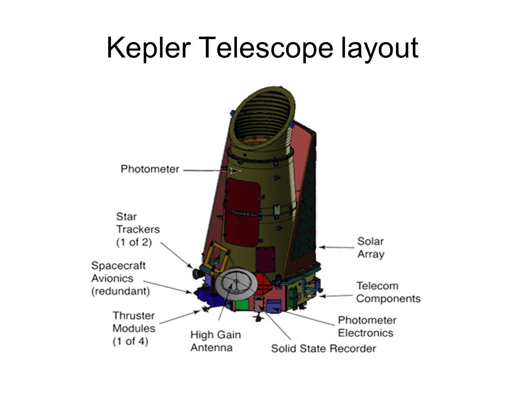 Kepler Telescope layout