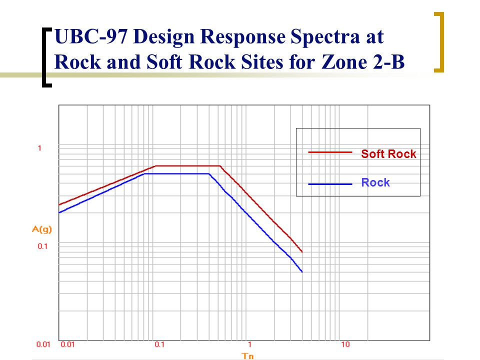 UBC-97 Design Response Spectra at Rock and Soft Rock Sites for Zone 2-B Soft Rock Rock