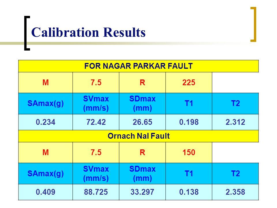 Calibration Results FOR NAGAR PARKAR FAULT M7.5R225 SAmax(g) SVmax (mm/s) SDmax (mm) T1T2 0.23472.4226.650.1982.312 Ornach Nal Fault M7.5R150 SAmax(g) SVmax (mm/s) SDmax (mm) T1T2 0.40988.72533.2970.1382.358