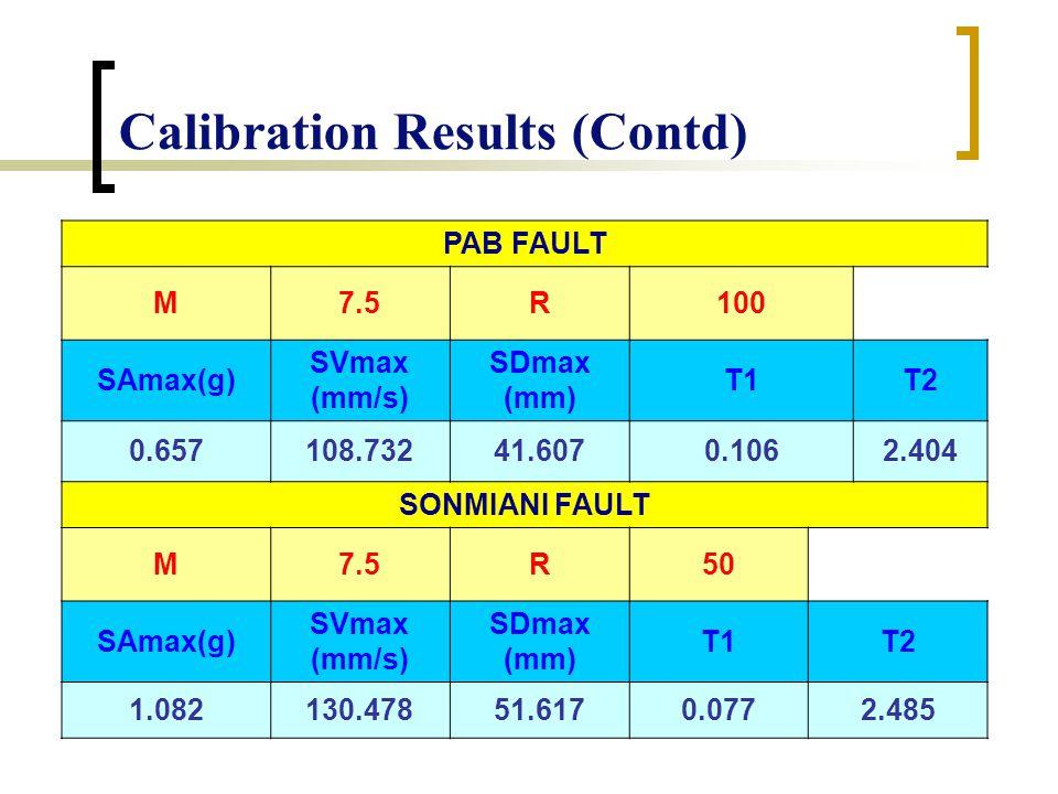 Calibration Results (Contd) PAB FAULT M7.5R100 SAmax(g) SVmax (mm/s) SDmax (mm) T1T2 0.657108.73241.6070.1062.404 SONMIANI FAULT M7.5R50 SAmax(g) SVmax (mm/s) SDmax (mm) T1T2 1.082130.47851.6170.0772.485