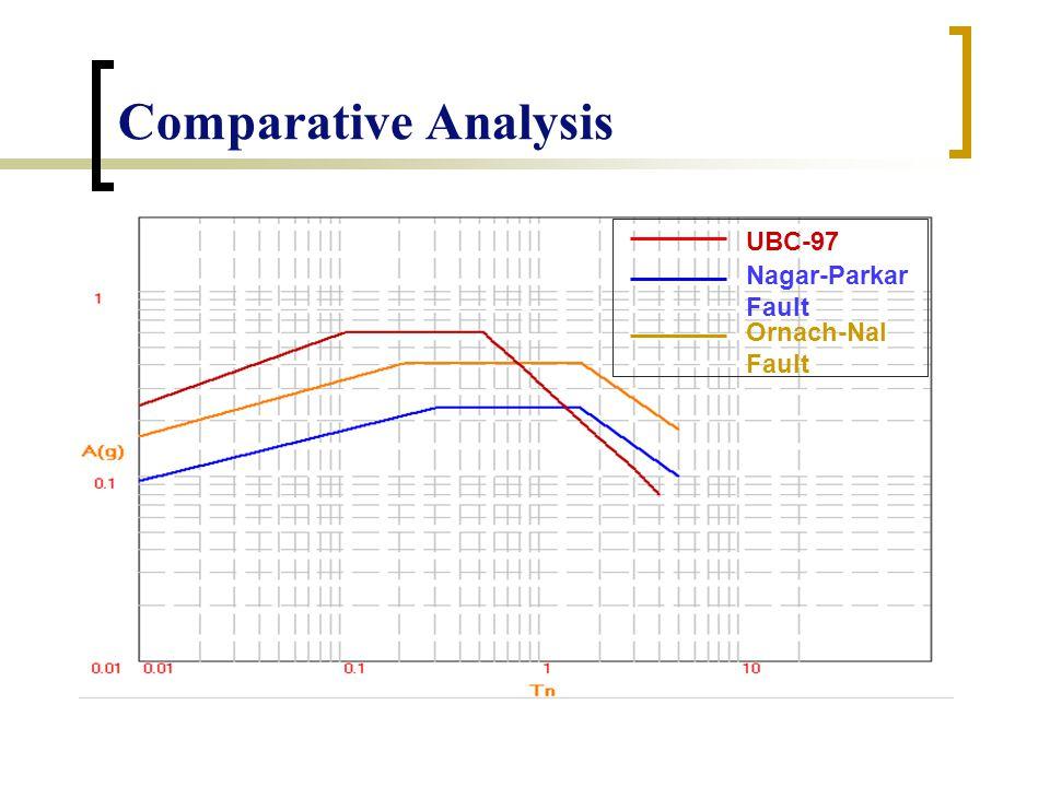 Comparative Analysis UBC-97 Nagar-Parkar Fault Ornach-Nal Fault