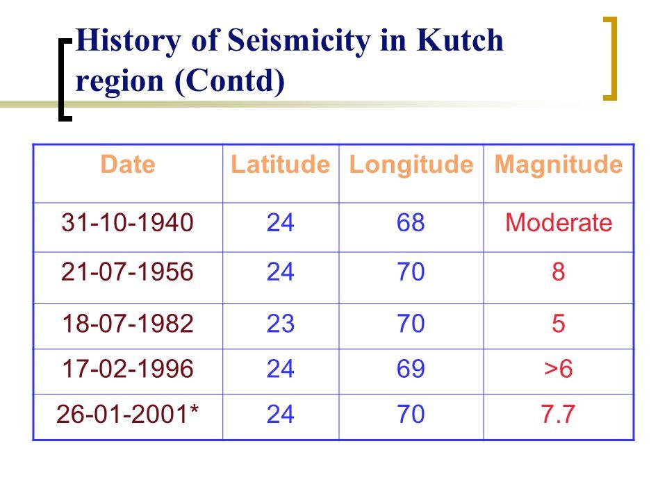 History of Seismicity in Kutch region (Contd) DateLatitudeLongitudeMagnitude 31-10-19402468Moderate 21-07-195624708 18-07-198223705 17-02-19962469>6 26-01-2001*24707.7
