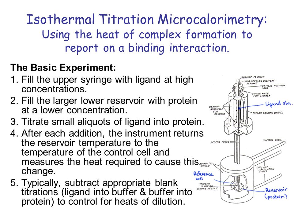 Isothermal Titration Microcalorimetry: Using the heat of complex formation to report on a binding interaction.