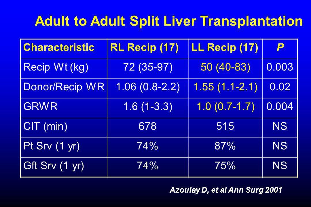 Adult to Adult Split Liver Transplantation CharacteristicRL Recip (17)LL Recip (17)P Recip Wt (kg)72 (35-97)50 (40-83)0.003 Donor/Recip WR1.06 (0.8-2.2)1.55 (1.1-2.1)0.02 GRWR1.6 (1-3.3)1.0 (0.7-1.7)0.004 CIT (min)678515NS Pt Srv (1 yr)74%87%NS Gft Srv (1 yr)74%75%NS Azoulay D, et al Ann Surg 2001