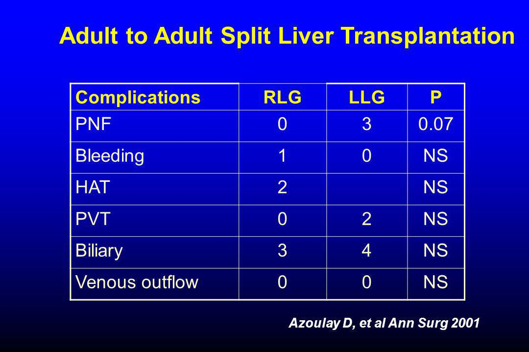 Adult to Adult Split Liver Transplantation ComplicationsRLGLLGP PNF030.07 Bleeding10NS HAT2NS PVT02NS Biliary34NS Venous outflow00NS Azoulay D, et al Ann Surg 2001