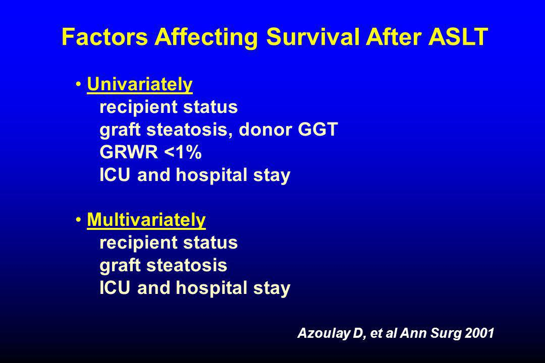Factors Affecting Survival After ASLT Azoulay D, et al Ann Surg 2001 Univariately recipient status graft steatosis, donor GGT GRWR <1% ICU and hospital stay Multivariately recipient status graft steatosis ICU and hospital stay
