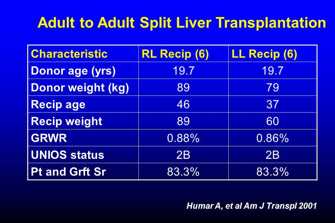 Adult to Adult Split Liver Transplantation Humar A, et al Am J Transpl 2001 CharacteristicRL Recip (6)LL Recip (6) Donor age (yrs)19.7 Donor weight (kg)8979 Recip age4637 Recip weight8960 GRWR0.88%0.86% UNIOS status2B Pt and Grft Sr83.3%