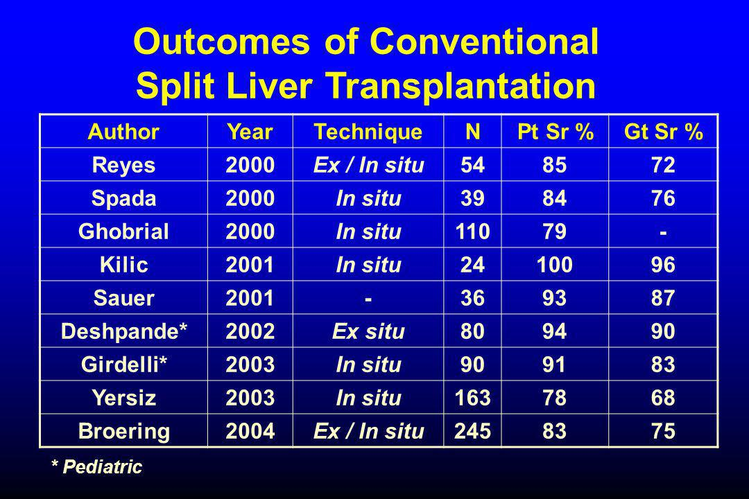 Outcomes of Conventional Split Liver Transplantation AuthorYearTechniqueNPt Sr %Gt Sr % Reyes2000Ex / In situ548572 Spada2000In situ398476 Ghobrial200