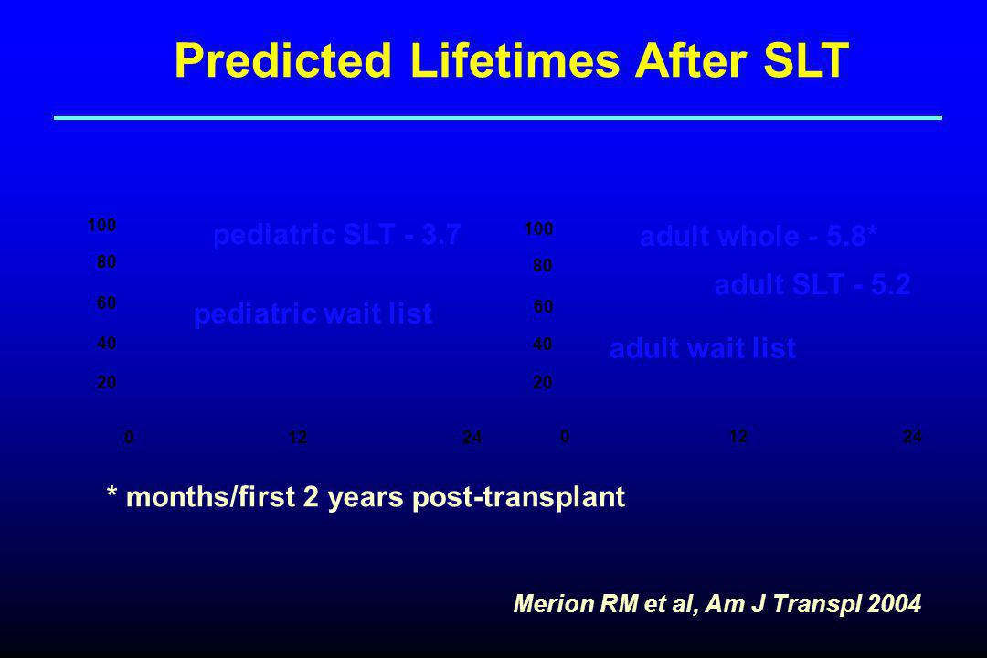 0 12 24 20 40 60 80 100 20 40 60 80 100 pediatric SLT - 3.7 pediatric wait list adult whole - 5.8* adult wait list Merion RM et al, Am J Transpl 2004 Predicted Lifetimes After SLT adult SLT - 5.2 * months/first 2 years post-transplant
