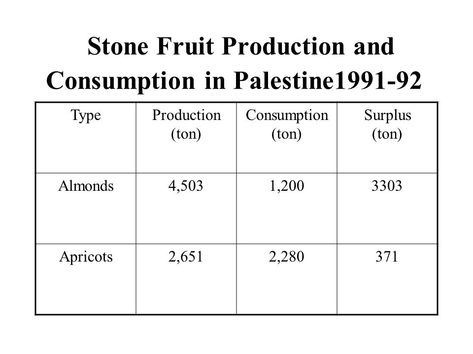 Stone Fruit Production and Consumption in Palestine1991-92 Surplus (ton) Consumption (ton) Production (ton) Type 33031,2004,503Almonds 3712,2802,651Apricots