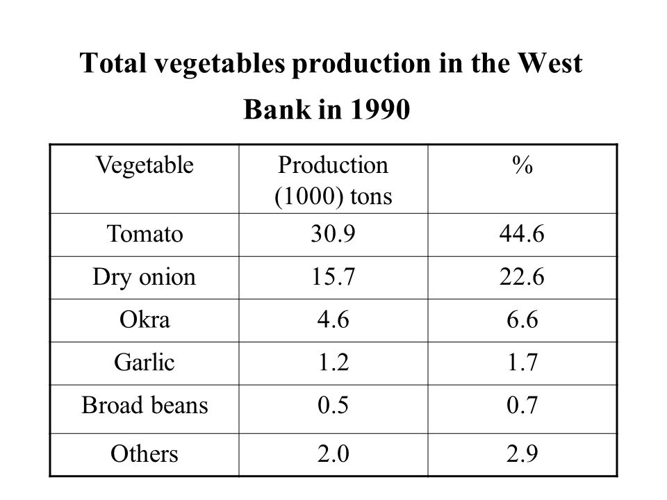 Total vegetables production in the West Bank in 1990 %Production (1000) tons Vegetable 44.630.9Tomato 22.615.7Dry onion 6.64.6Okra 1.71.2Garlic 0.70.5Broad beans 2.92.0Others