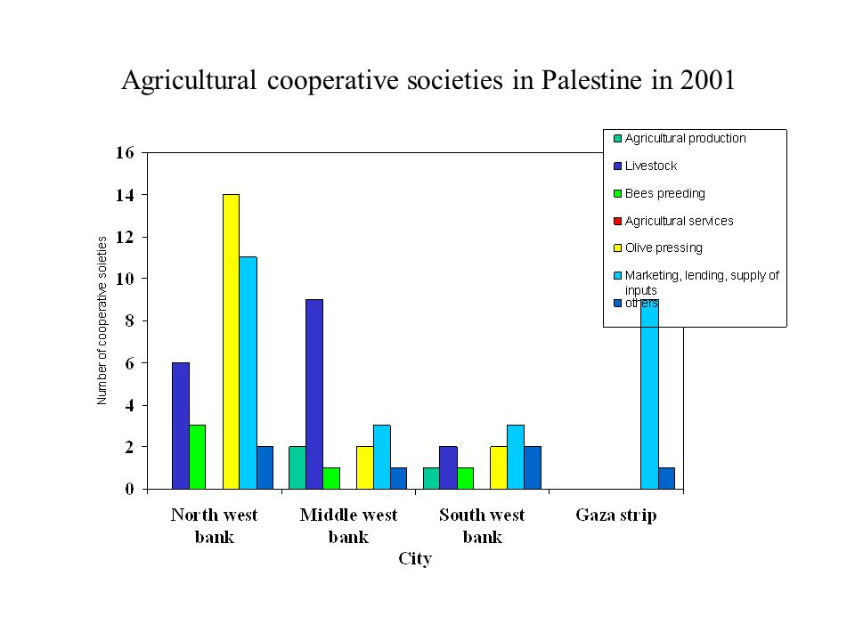 Agricultural cooperative societies in Palestine in 2001