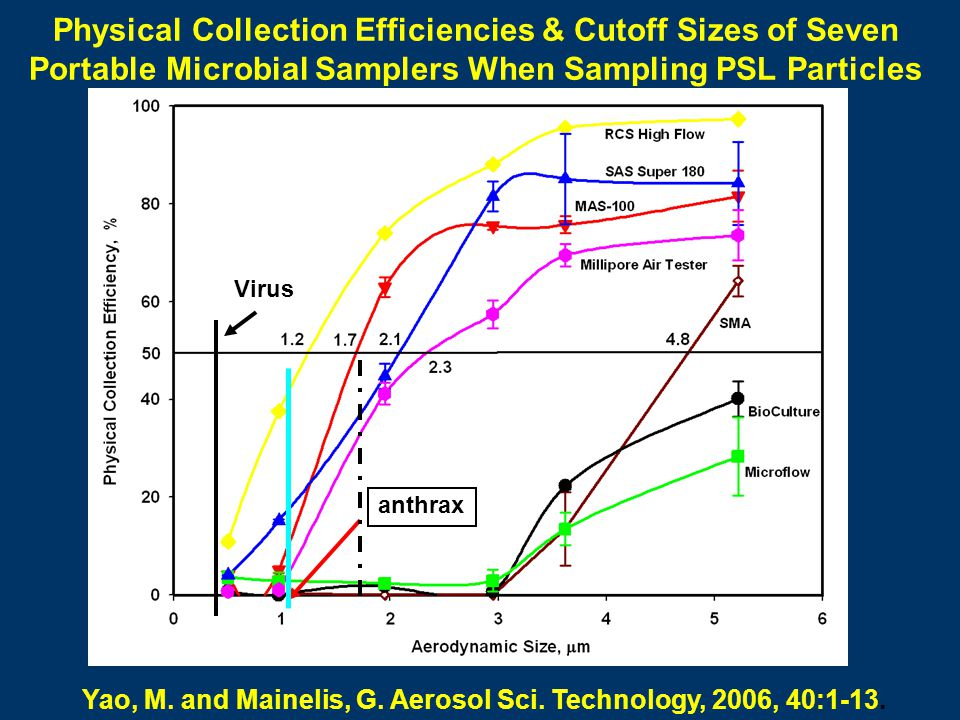 Physical Collection Efficiencies & Cutoff Sizes of Seven Portable Microbial Samplers When Sampling PSL Particles Yao, M. and Mainelis, G. Aerosol Sci.