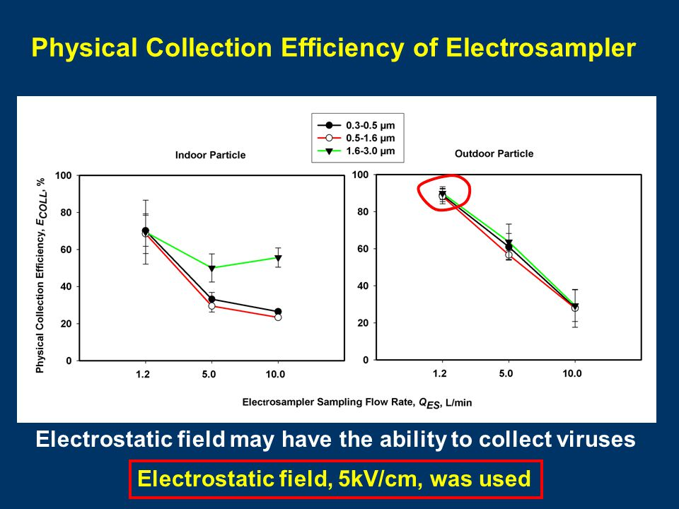 Physical Collection Efficiency of Electrosampler Electrostatic field, 5kV/cm, was used Electrostatic field may have the ability to collect viruses