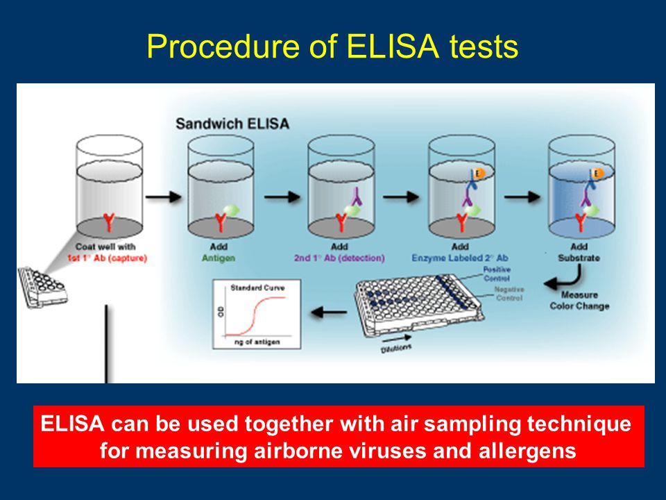 Procedure of ELISA tests ELISA can be used together with air sampling technique for measuring airborne viruses and allergens