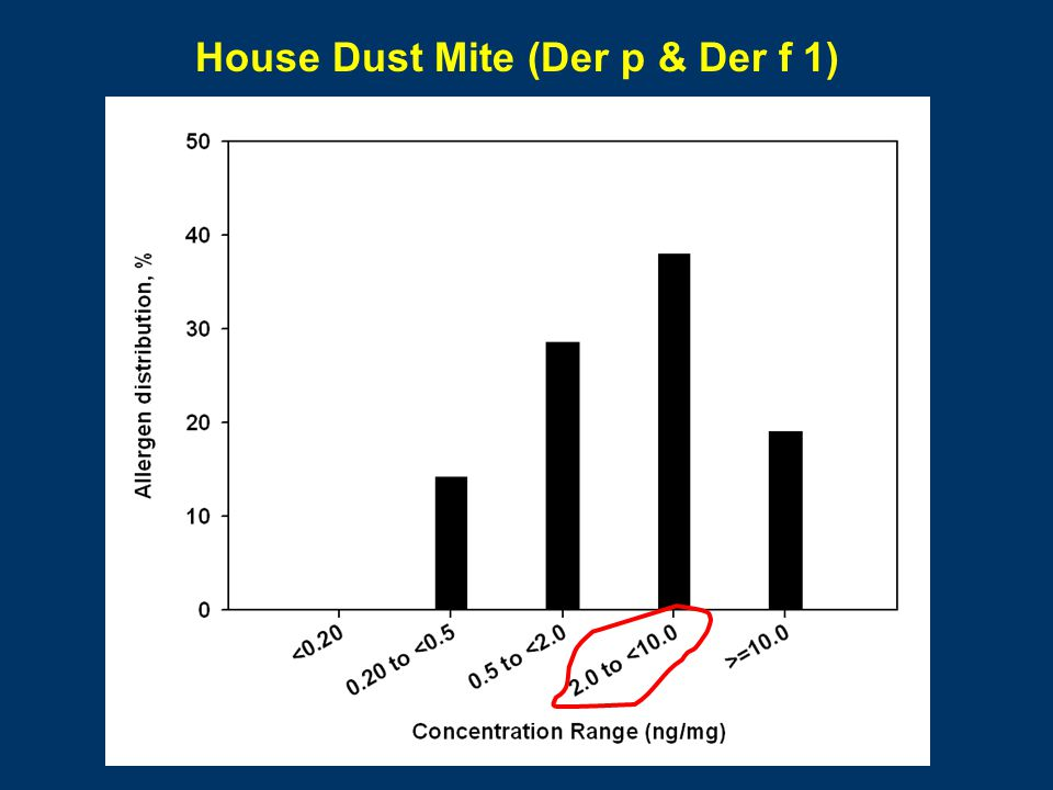 House Dust Mite (Der p & Der f 1)